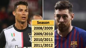 Cristiano Ronaldo Vs Lionel Messi: Which Player Has Scored Most Non-Penalty Goals Each Season?
