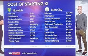 Norwich's Starting XI Of £6.45m Dwarfed By Manchester City's Whopping £406.1m Starting XI