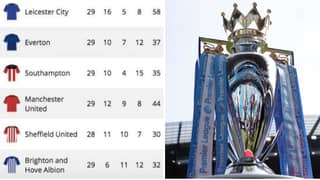 How The Premier League Table Looks Based On Where Clubs 'Deserve' To Be
