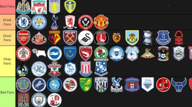 Fan Ranks English Clubs From 'Best Fans' To 'No Fans'