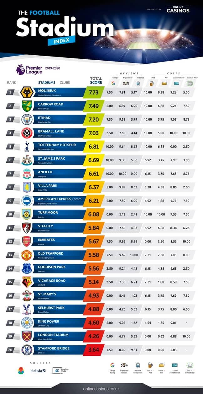 The Stadium Index. Image: OnlineCasinos.co.uk