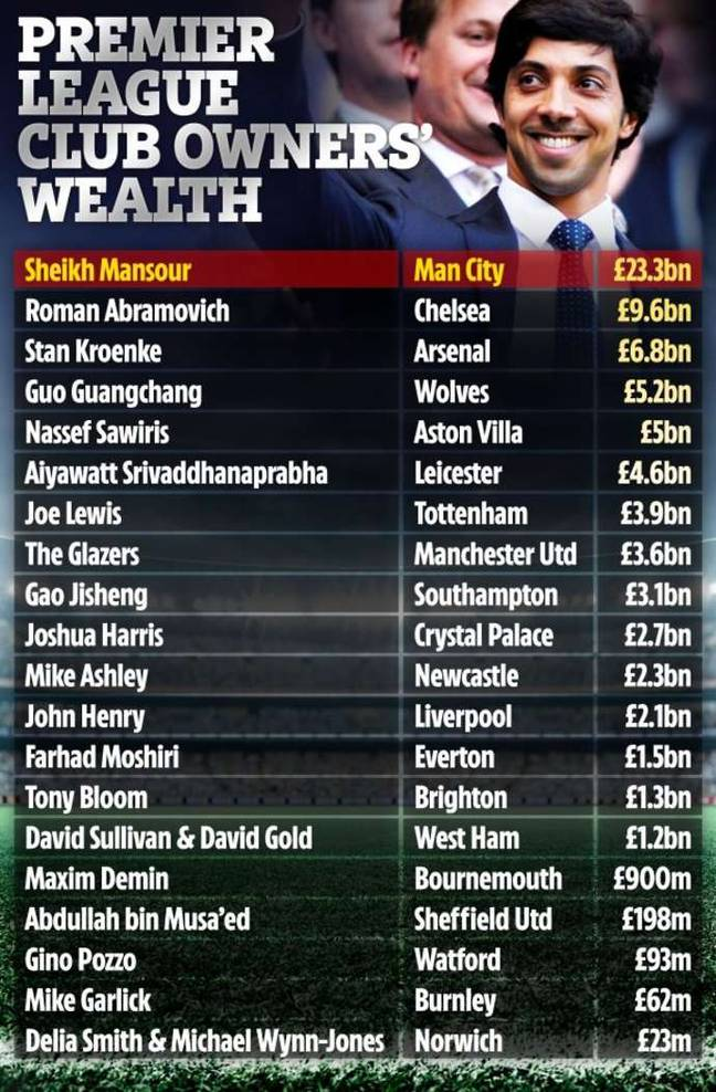 The Premier League's richest owners. Image: The Sun