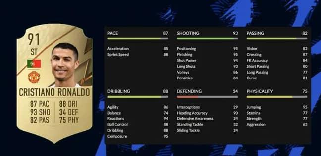 Ronaldo's FIFA 22 Rating