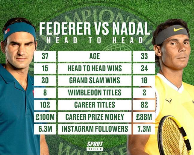 Roger Federer will go head to head with Rafael Nadal for the 40th time