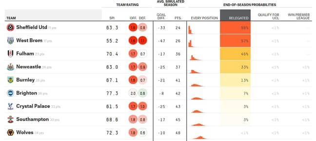 The relegation battle. Image: FiveThirtyEight