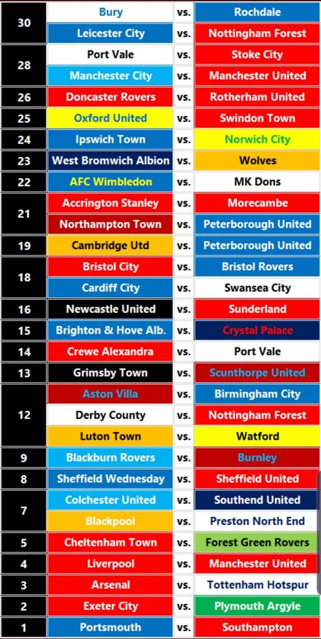 England's top 30 rivalries. Image: Reddit
