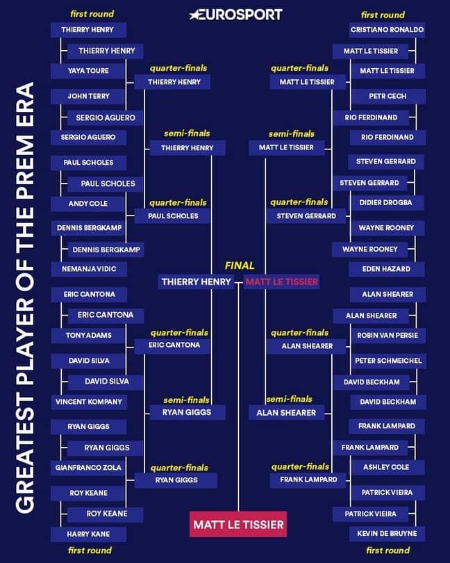 The entire Eurosport Cup tournament bracket. (Image Credit: Eurosport)