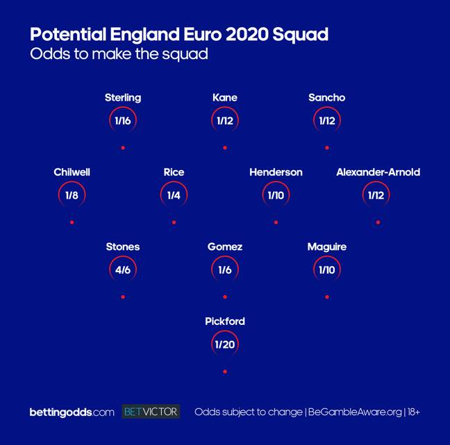 The England squad by odds. Image: bettingodds.com