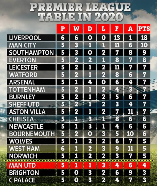 The 2020 Premier League table. Image: The Sun
