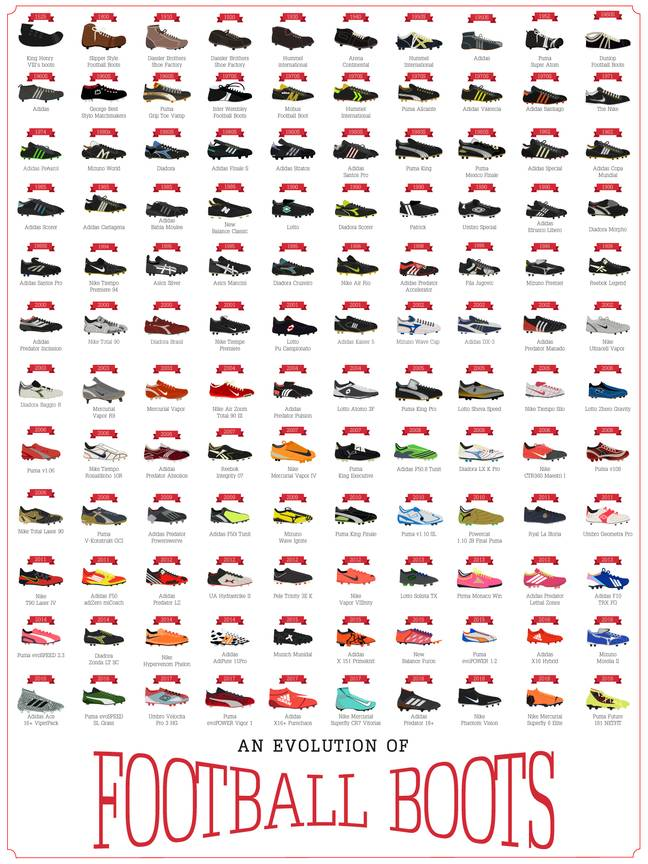 'An Evolution of Football Boots.' Credit: Scorpia Prints