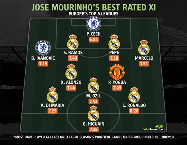 Mourinho's XI since the 2009/10 season. Image: PA Images