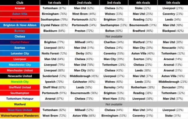 Premier League table of rivalries. Image: Twitter