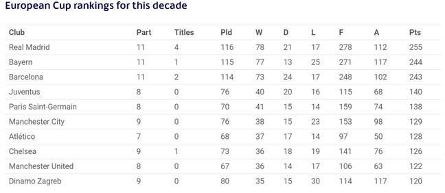 Champions League table for the decade. Image: UEFA.com