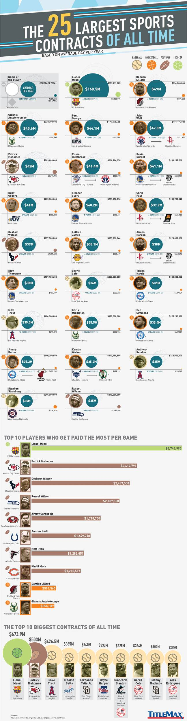 25 largest sports contracts
