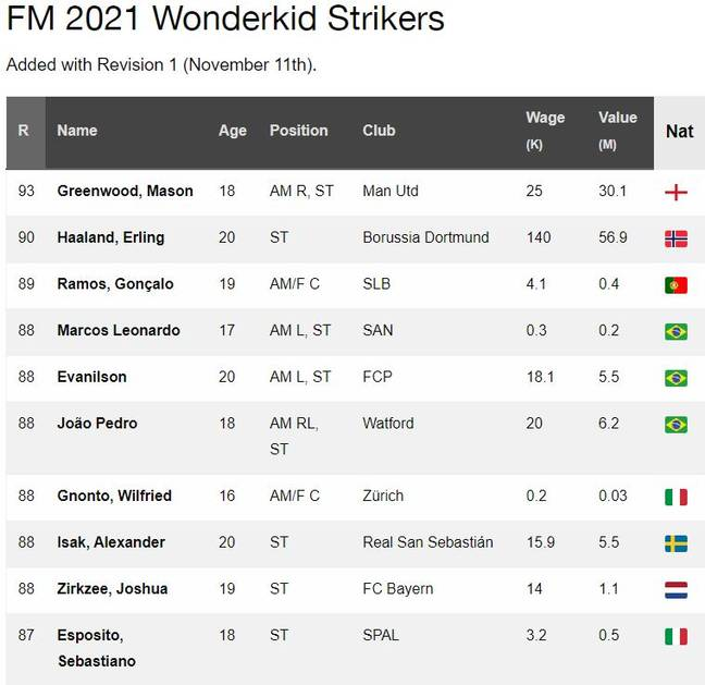 The top 10 wonderkids for each position. Images: FM Scout