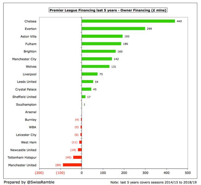 The amount each club owner has financed their club in the past five years. Image: Swiss Ramble