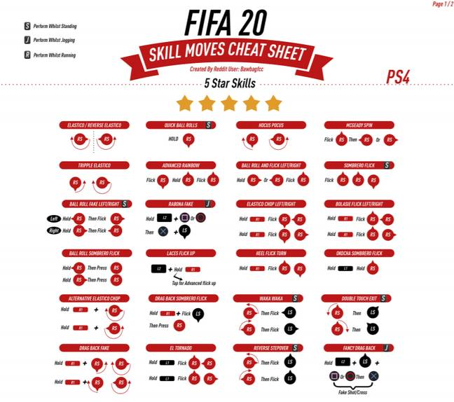 The PlayStation version of the cheat sheet. (Image Credit: u/bawbagfcc on reddit)