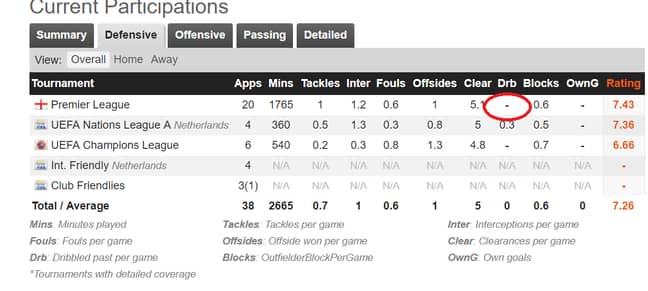 Van Dijk's stats prove no one can dribble past him. Image: PA Images