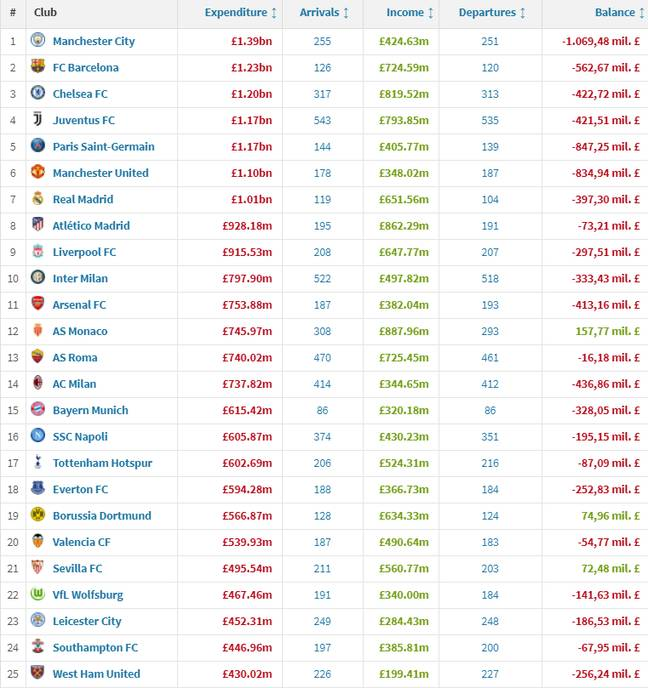 The top 25 spenders in this decade. Image: Transfermarkt