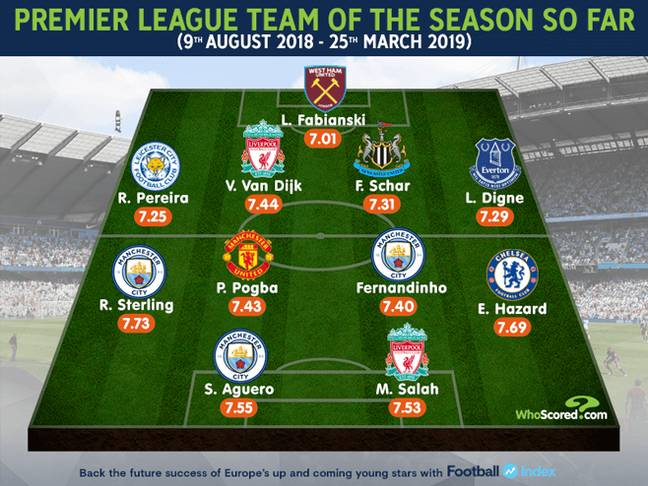 Credit: WhoScored/Football INDEX