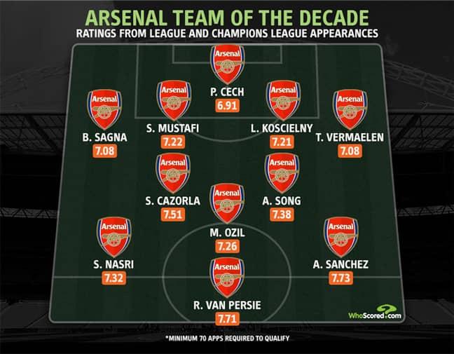 Arsenal's team of the decade. Image: WhoScored.com