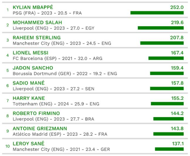 Europe's top ten most valuable players. Image: CIES Observatory.