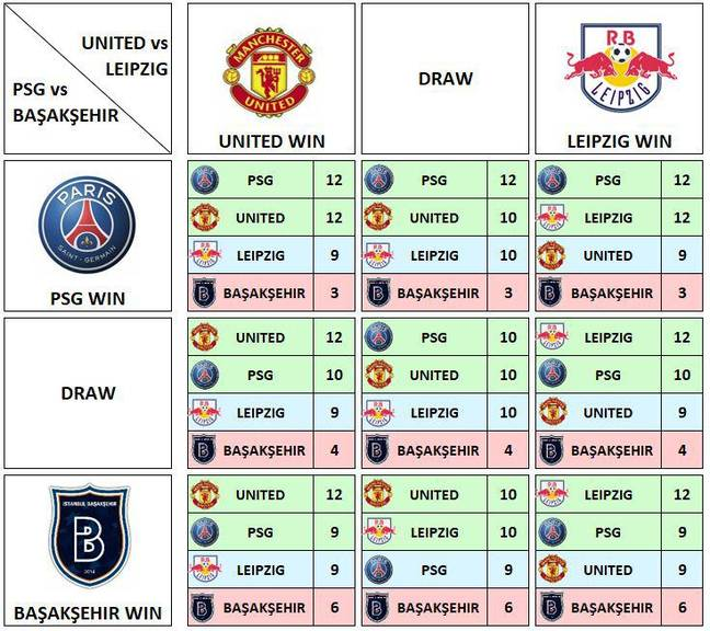 How United can make it through. Image: Reddit