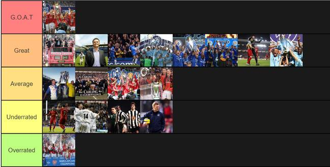 The Premier League side's ranked. Image: Tiermaker