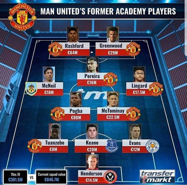 The whole Manchester United XI made up of academy players. (Image Credit: TransferMarkt)