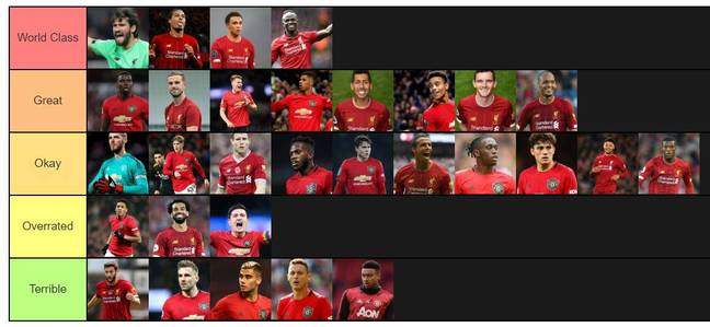 Do you agree with our rankings? Image: SPORTbible/Tier Maker