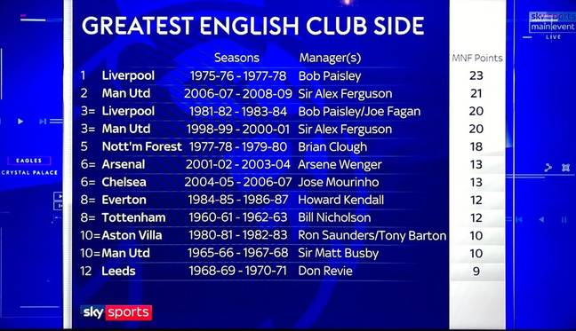 Credit: Sky Sports/Monday Night Football