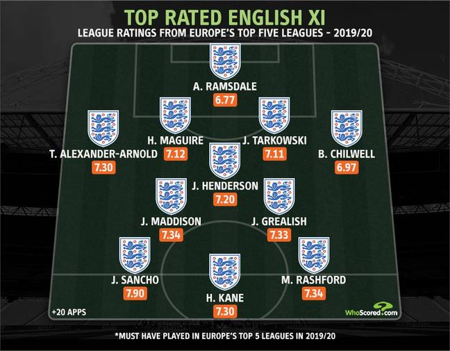 England's stat based XI. Image: WhoScored.com