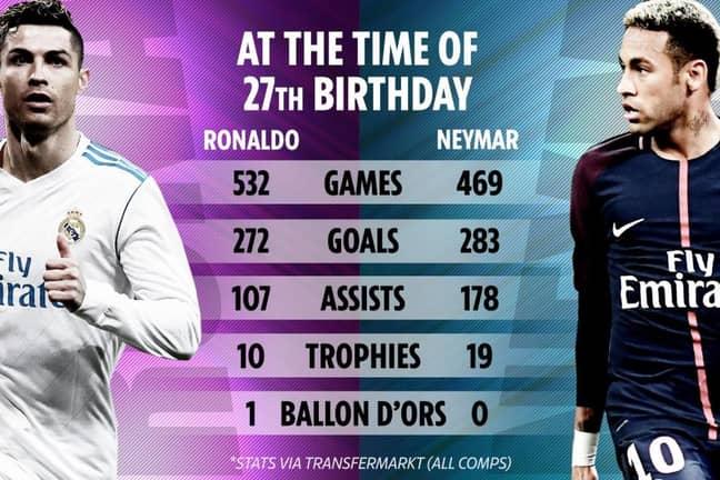 Neymar vs Ronaldo Age 27