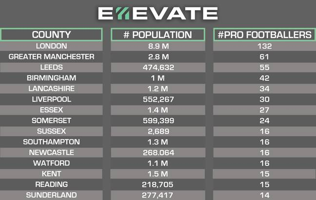 Where professional footballers are from in England. Image: E11evate