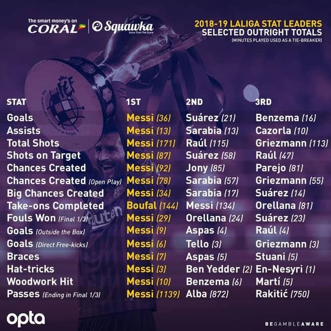 Messi's stats this season are incredible. Image: Coral/Opta