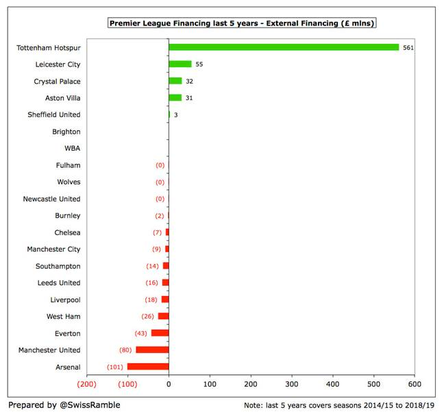 How clubs were finances outside of their owners. Image: Swiss Ramble