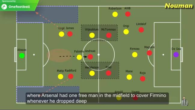 United covered all the positions Liverpool players like to take up. Image: YouTube.