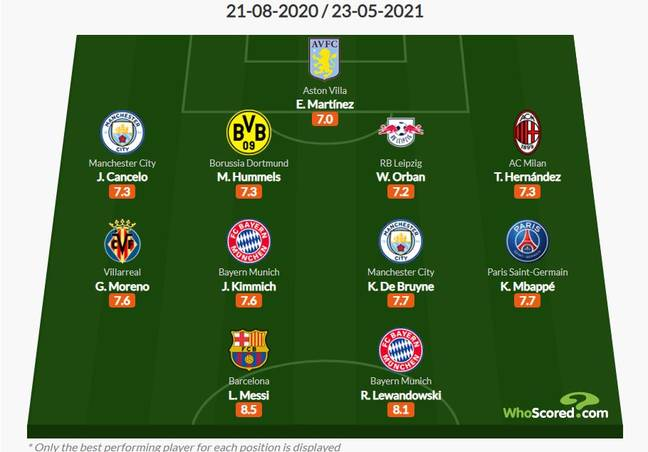 The best XI from around Europe based on stats. Image: WhoScored.com