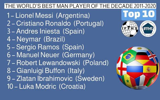 IFFHS best players of the decade