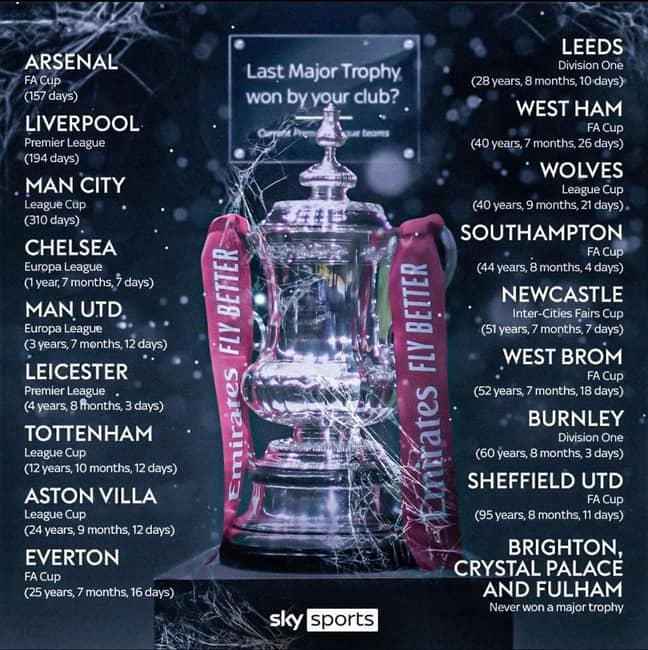 Premier League teams' last trophy
