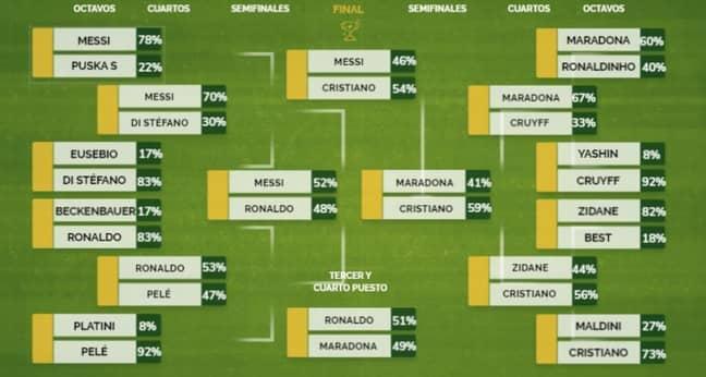 The full tournament. (Image Credit: MARCA)