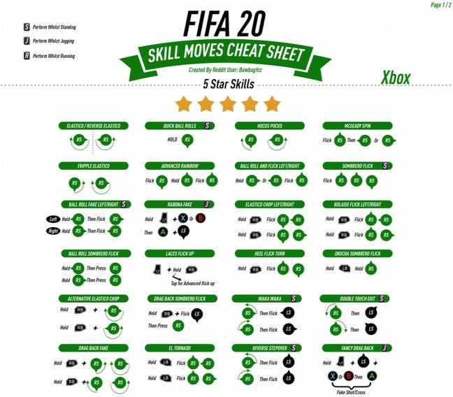 The Xbox version of the cheat sheet. (Image Credit: u/bawbagfcc on reddit)