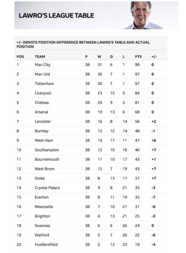 Lawro's league table. Credit: Twitter (Best of Football)/ BBC Sport