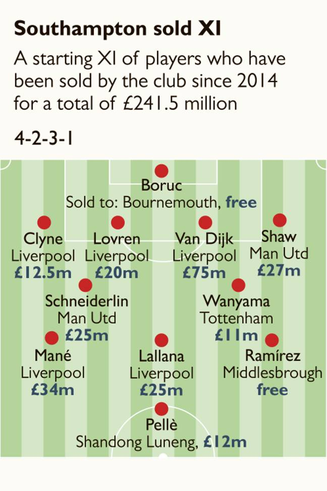Southampton's sold team. Image: The Times