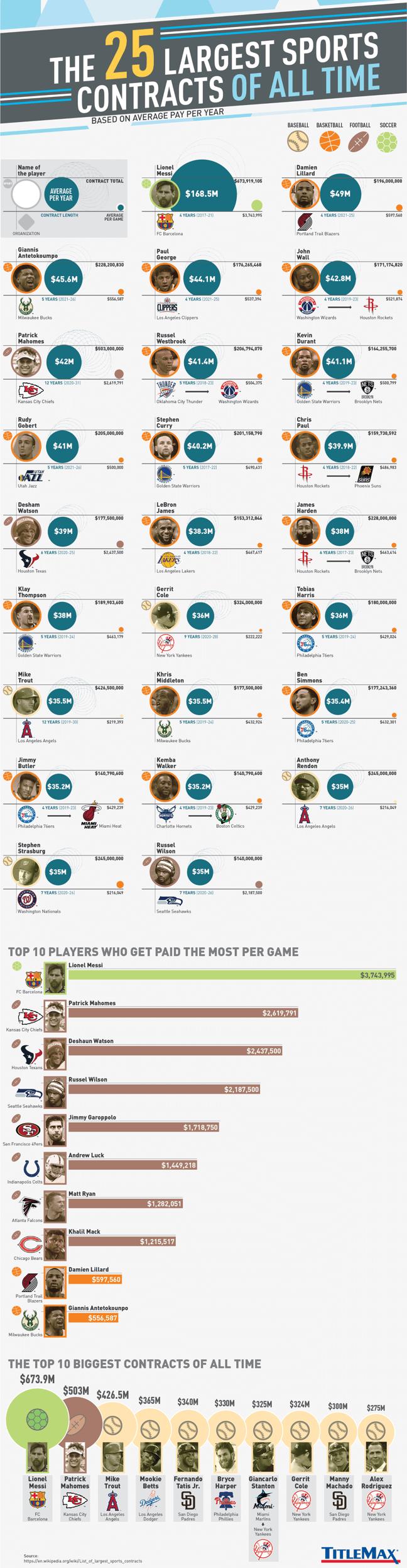 Daftar 25 kontrak termahal atlet dunia, Lionel Messi langkahi semua atlet ternama di Amerika Serikat! sumber: Sportbible dan Title Max