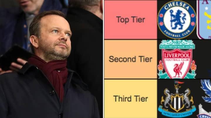 Ranking Every Premier League Club's Summer Transfer Window