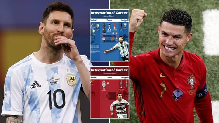 Fan's In-Depth Graphic Comparing Lionel Messi & Cristiano Ronaldo's International Careers Has Caused Massive Debate
