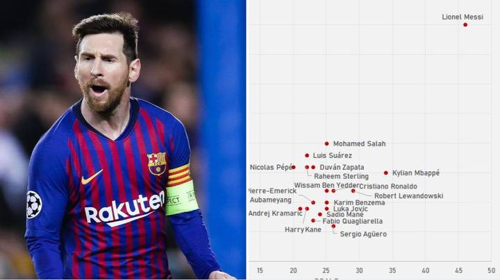 Graph Shows How Far Ahead Lionel Messi Is To Rest Of Europe