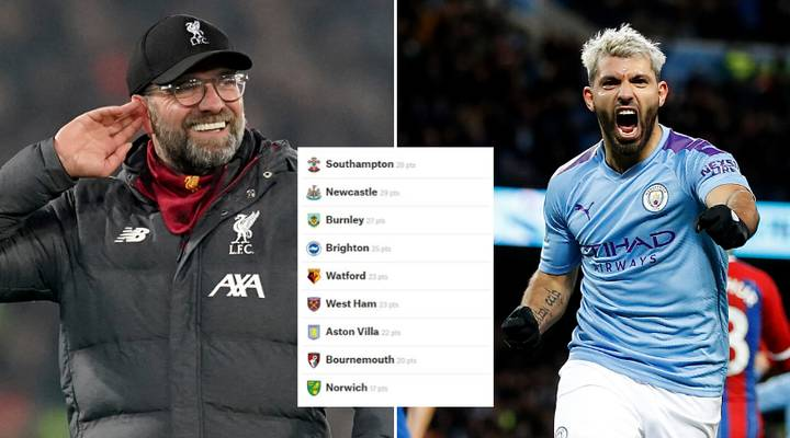 Liverpool's Premier League Title Challenge Gets A Major Prediction From Supercomputer