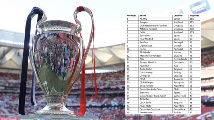 Somebody Has Created An All-Time Table Of Most Trophies Won In World Football